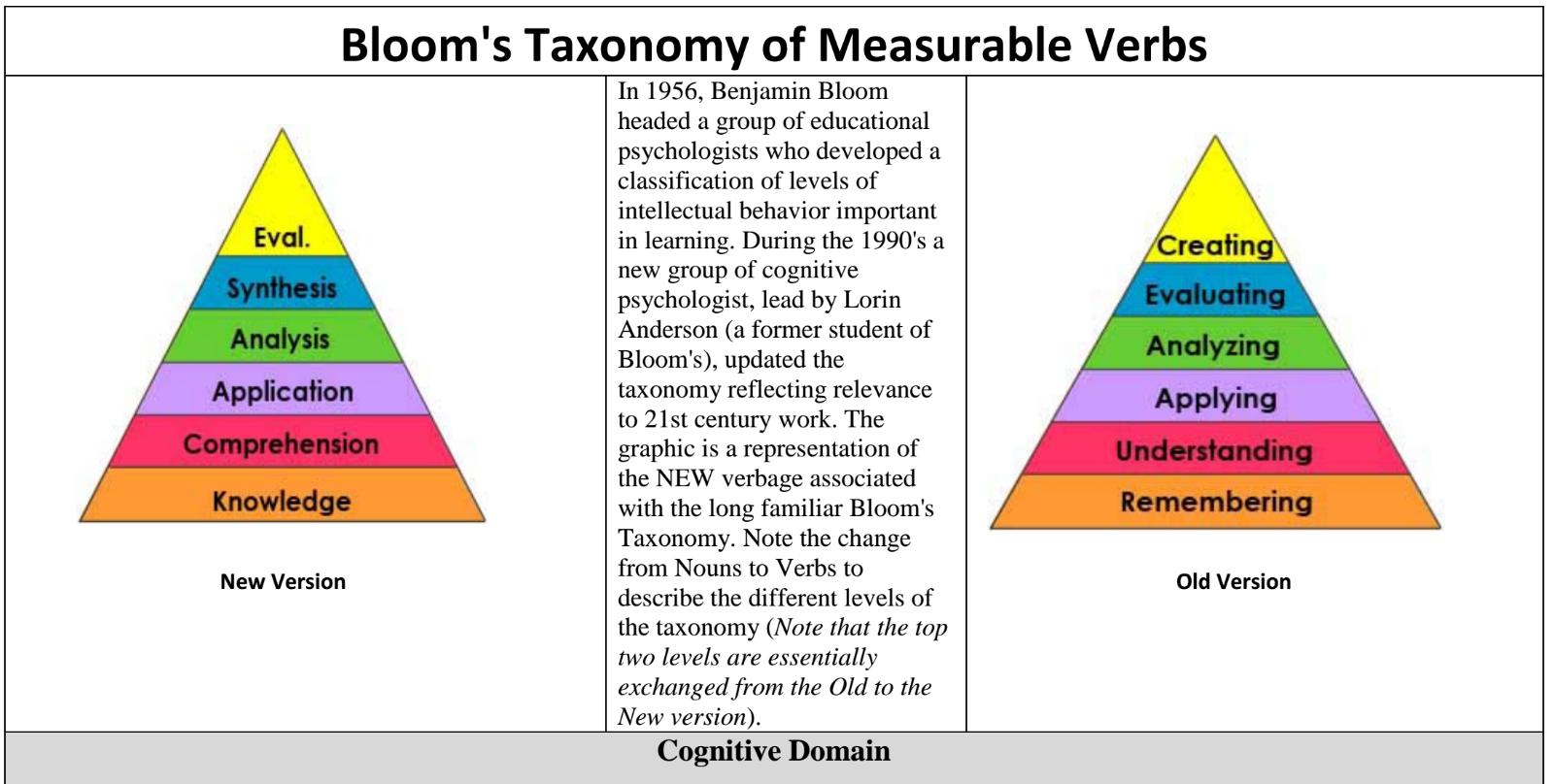 benjamin blooms cognitive taxonomy