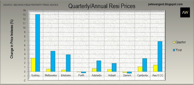 Quarterly/annual resi prices