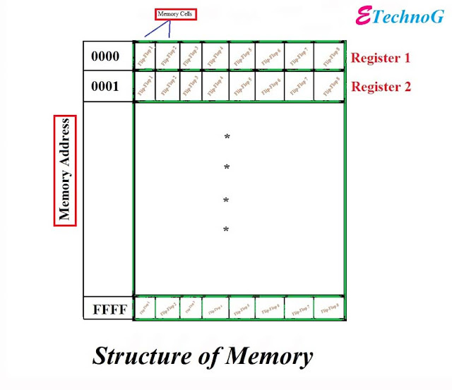 Concepts of Memory in Digital Circuit. Internal structure of Semiconductor Memory.Semiconductor Memory.