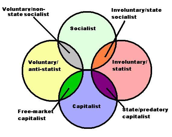 Capitalism Vs Socialism Venn Diagram Complete Wiring Diagrams