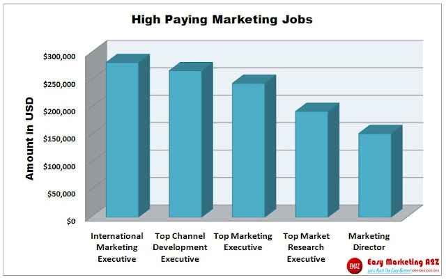 High Payng Marketing Jobs