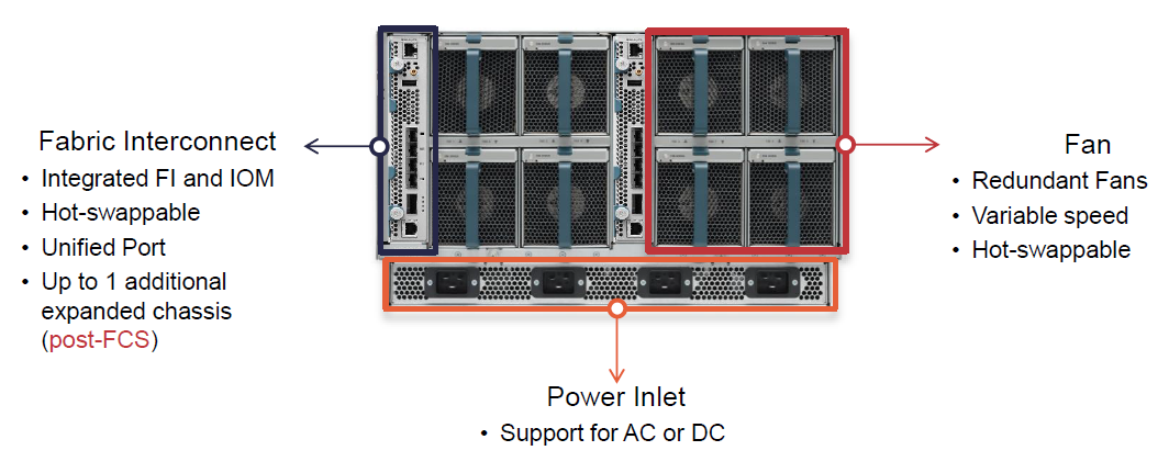 Discover Technology: Cisco - UCS Mini - Architecture
