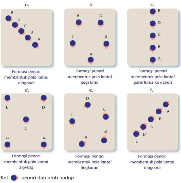 Pola Lantai Gerak Tari Kelas 5 Tema 8 Subtema 2 Pembelajaran 2
