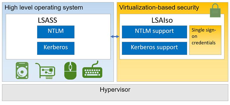 MS-Labrats (Updates via Twitter @MSLabrats): Virtualization
