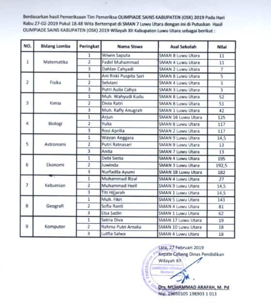 Pengumuman Hasil OSK SMA 2019 Kabupaten Luwu Utara, tomatalikuang.com