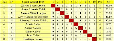 Clasificación del Social Festa del Casal 1983 - Infantil