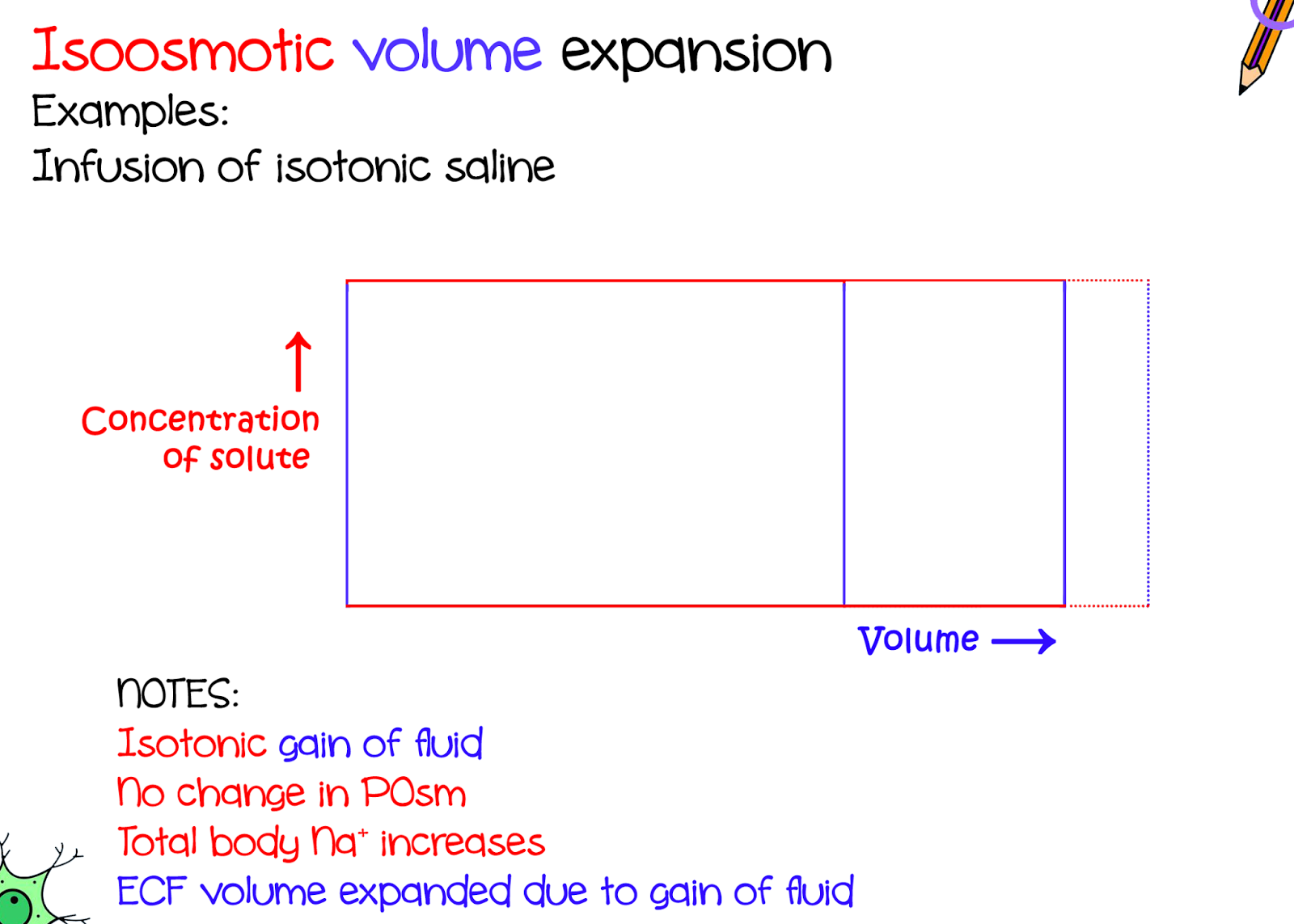 small resolution of infusion of excessive isotonic saline