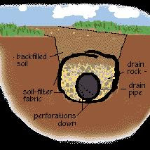 French drain for black cotton soil related foundation problem