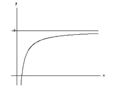 Matematica: Tipos de Limites