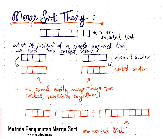 http://www.xcodeplus.net/2018/01/csharp-program-merge-sort.html