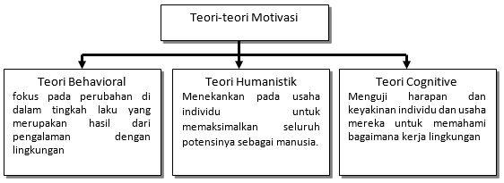 Teori Motivasi dan Motivasi Belajar Menurut Aliran Psikologi