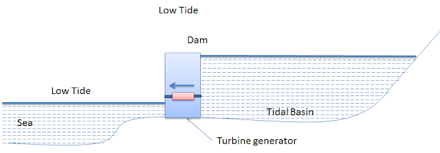 Low tide Power Generation