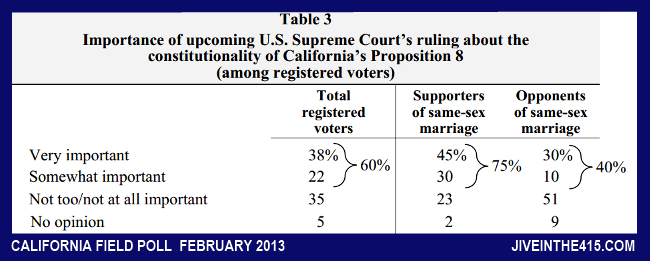 Table 3 California Field Poll February 2013 Importance of Supreme Court ruling