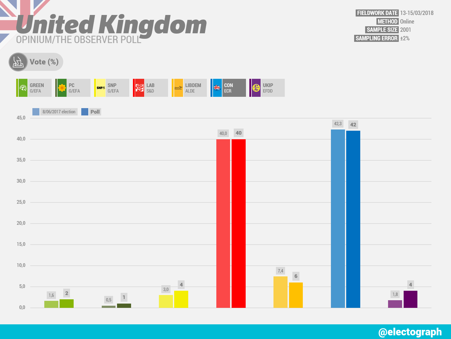 UNITED KINGDOM Opinium poll chart for The Observer, March 2018