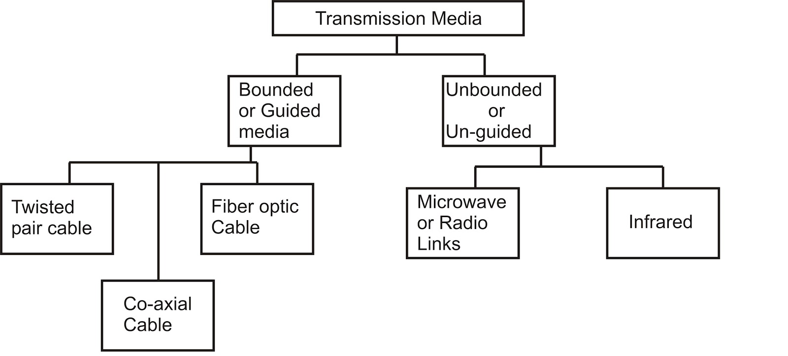 transmission guided media
