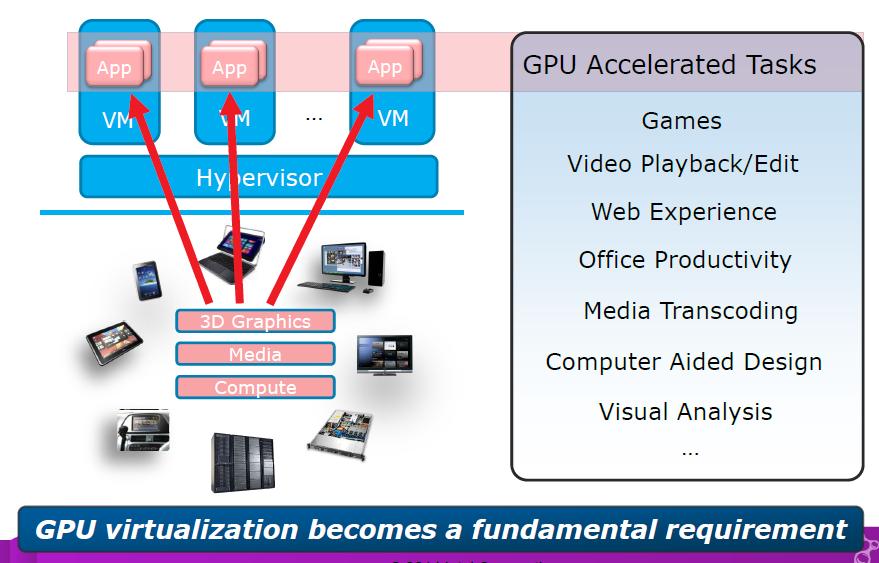 GPU Virtualization Solution - Intel | For His Kingdom