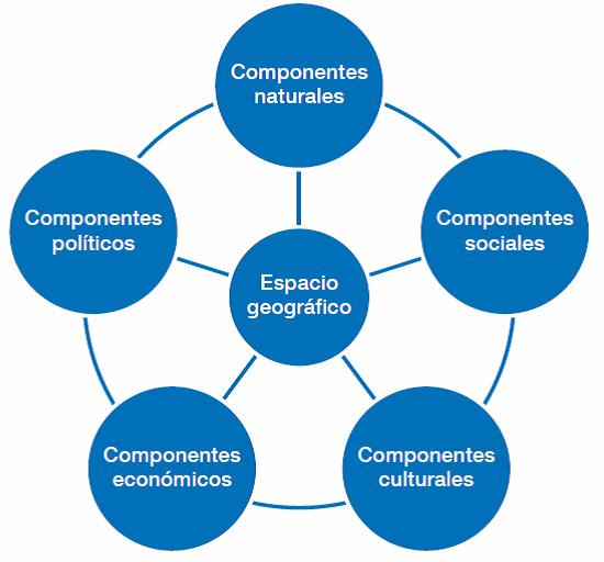 Geografía Ambiente Y Sociedad 2015
