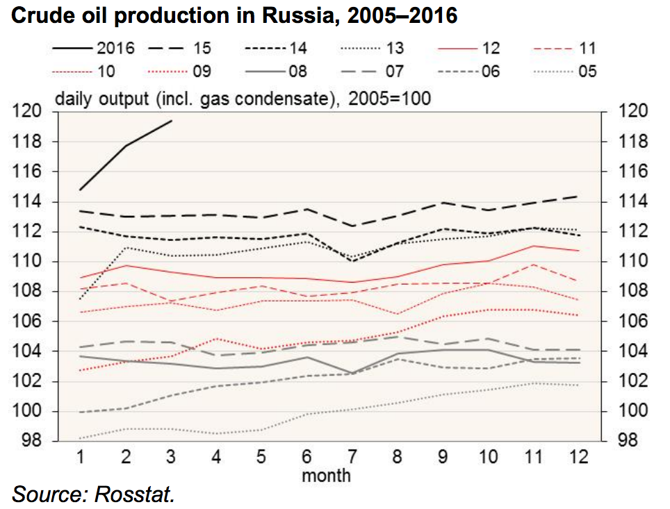 The Russian Economy Remained 16