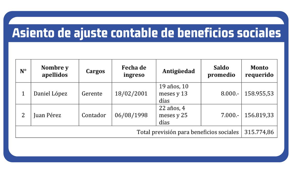Asiento de ajuste contable de beneficios sociales