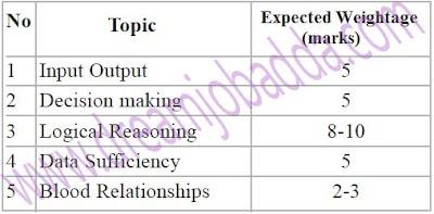 SBI PO 2016 Reasoning Preparation Guidelines High Weight Medium Difficult Topics