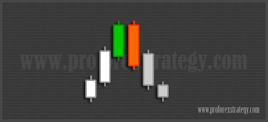 http://www.proforexstrategy.com/2016/04/bearish-engulfing-candelstick-pattern.html