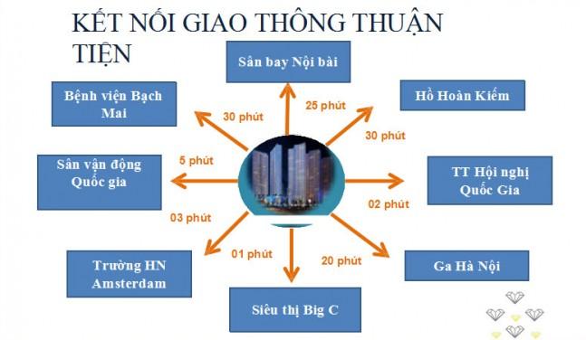 Liên kết vùng chung cư Vinhomes Melodia Phạm Hùng