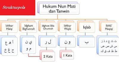 Pengertian Izhar Dalam Ilmu Tajwid Menurut Bahasa Dan Istilah
