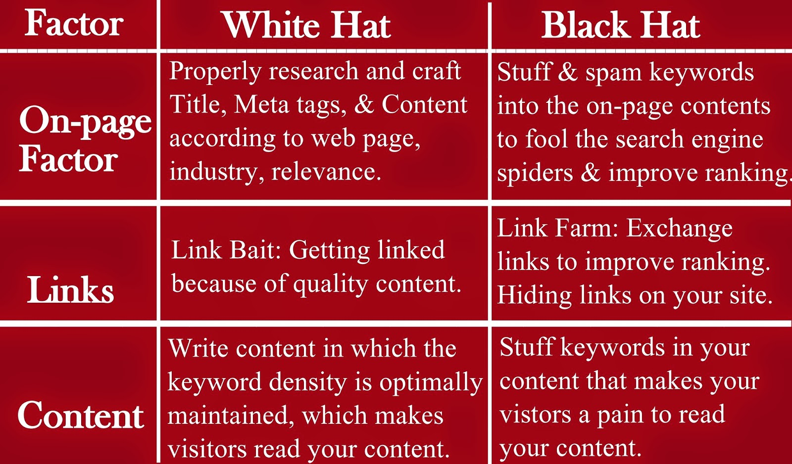 White Hat SEO vs Black Hat SEO ~ Essential SEO and SMO Tips