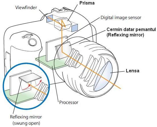cara kerja kamera DSLR