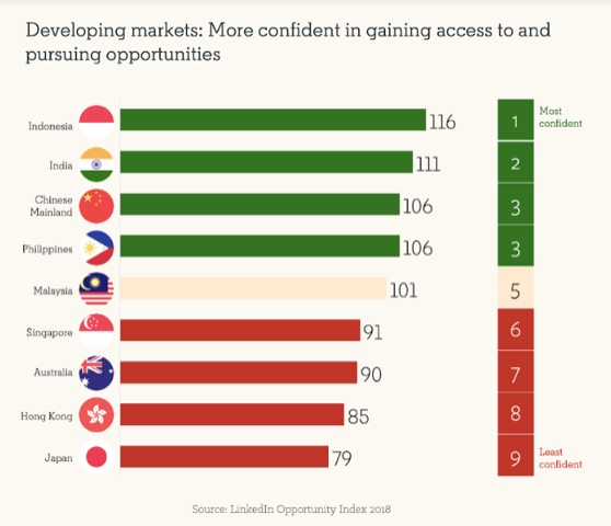LinkedIn Opportunity Index Revealed Filipinos Most Confident About New Opportunities