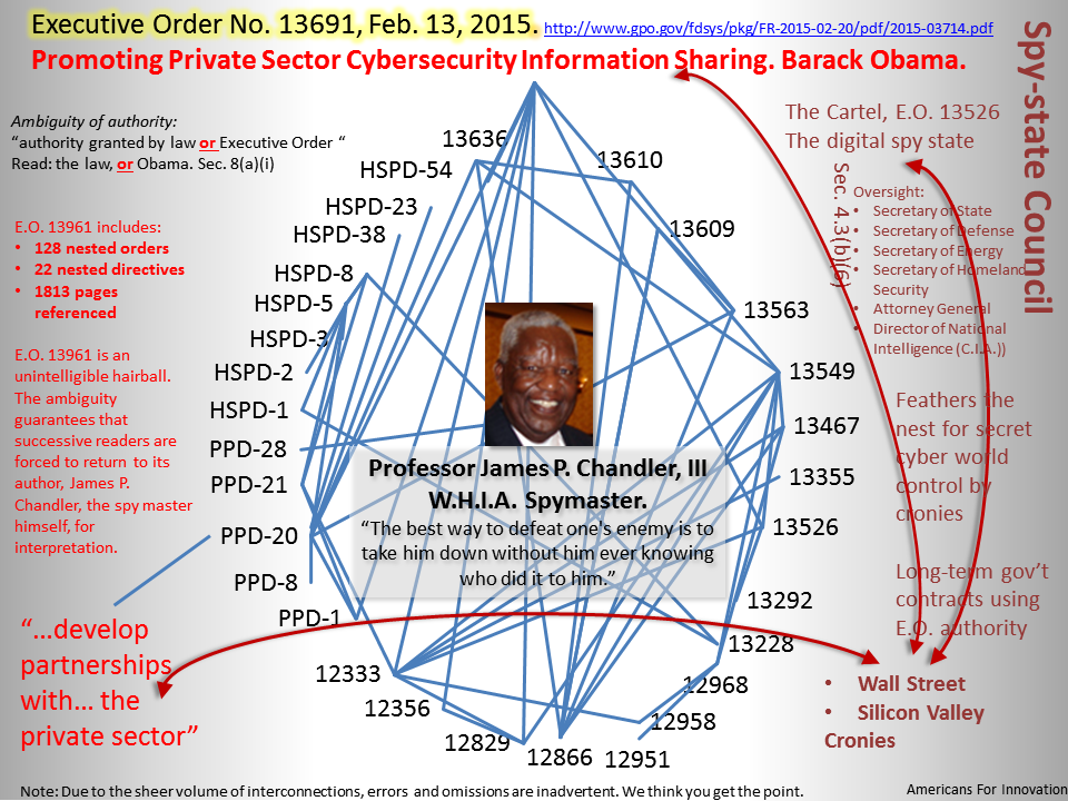 Executive Order 13691, Feb. 13, 2015, nested orders and directives map