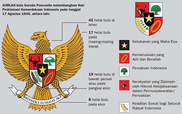 Sejarah Lahirnya Pancasila Sebagai Ideologi/Dasar Bangsa Indonesia