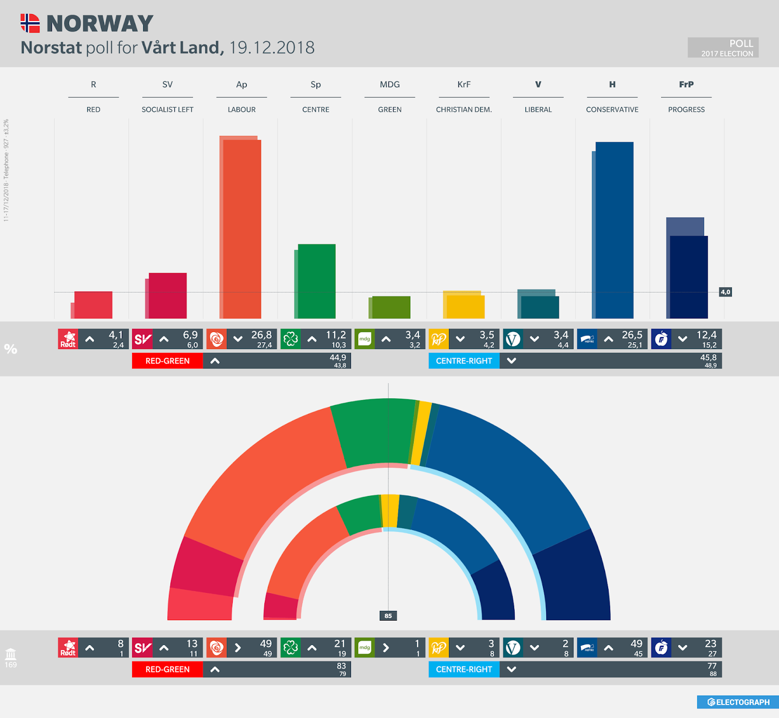 NORWAY: Norstat poll chart for Vårt Land, 19 December 2018