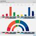 NORWAY · Norstat poll: R 4.1% (8), SV 6.9% (13), Ap 26.8% (49), Sp 11.2% (21), MDG 3.4% (1), KrF 3.5% (3), V 3.4% (2), H 26.5% (49), FrP 12.4% (23)