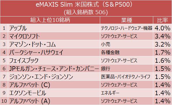 eMAXIS Slim 米国株式(S&P500) 組入上位10銘柄