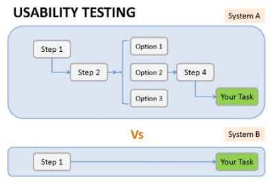 pengertian-usability-testing