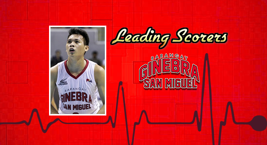 List of Barangay Ginebra San Miguel leading scorers 2017-2018 PBA Philippine Cup