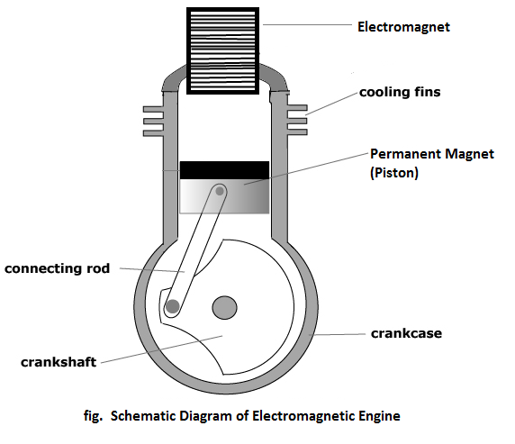 Concept Of Electromagnetic Engine