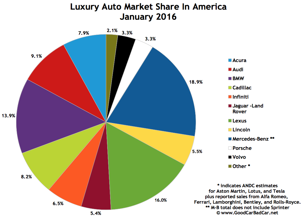 Car Manufacturers By Market Share Mail: Top 15 Best-Selling Luxury Vehicles In America
