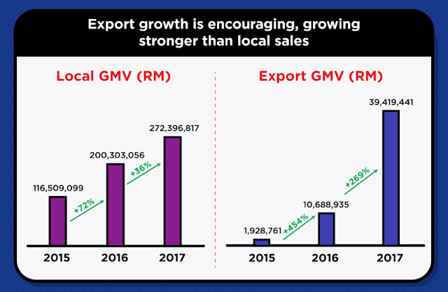 Export growth is encouraging