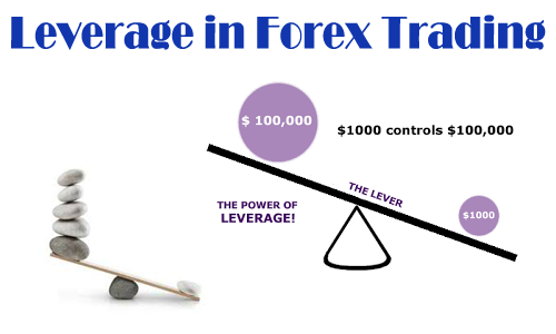 Forex leverage calculator