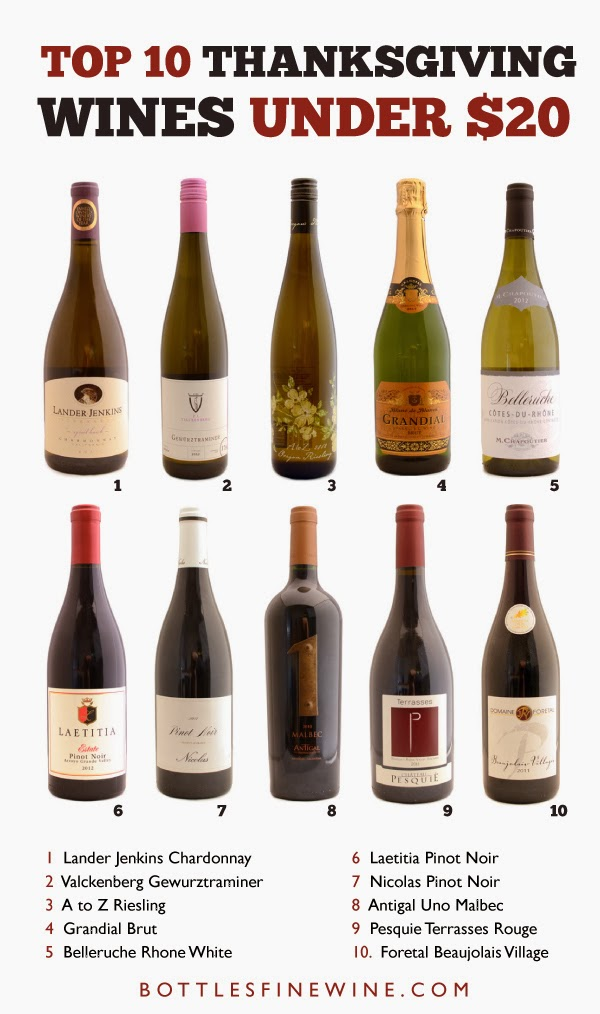 top 10 thanksgiving wines