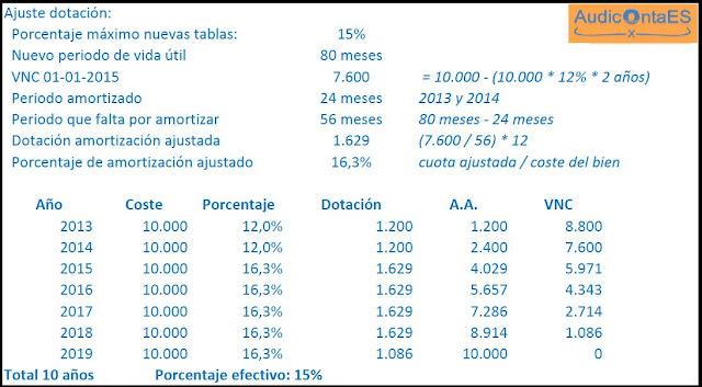 ajuste de la amortización de inversiones anteriores a 2015, para el caso en que el nuevo porcentaje sea superior al que se venía aplicando