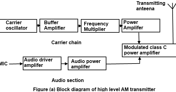 Communication Protocols ignments: Block diagram of AM ... on