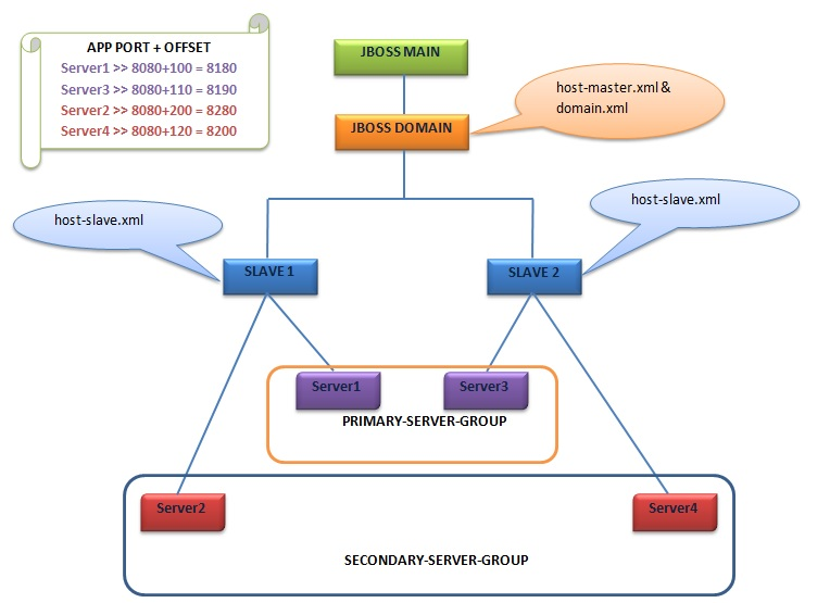 MiddlewareBox: JBoss EAP 7 - DOMAIN DEPLOYMENT - GUI CONSOLE MODE