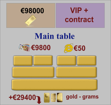 VIP Plus Contract, Main Tables