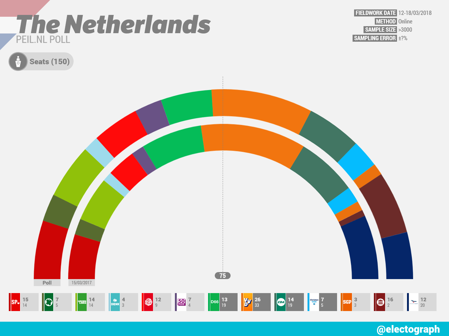 THE NETHERLANDS Peil.nl poll chart, March 2018