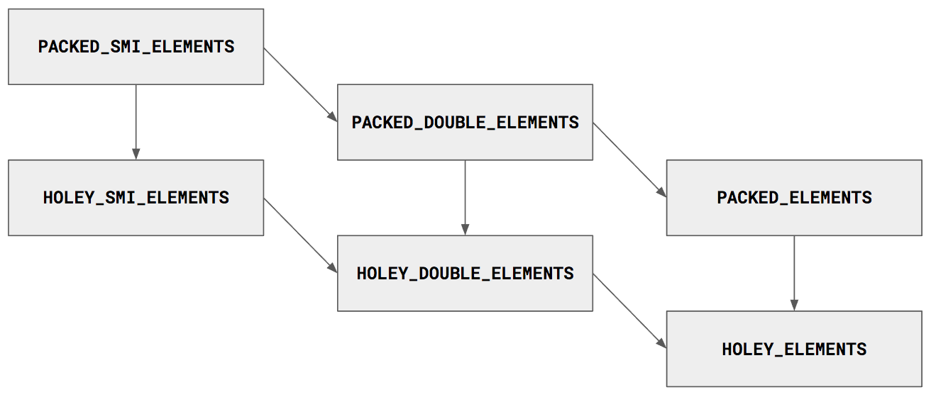 Elements Kinds in V8