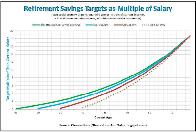 How much should I have in retirement savings