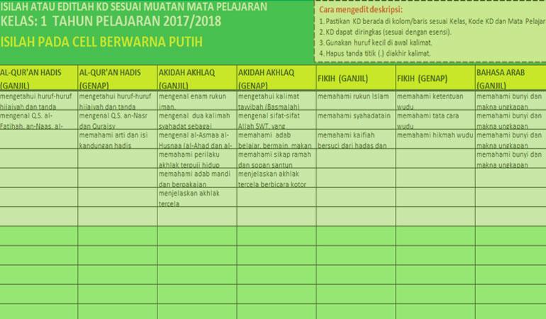 Kumpulan KD Mapel PAI Khusus MI Semua Kelas Revisi Final 2017 Kurikulum 2013